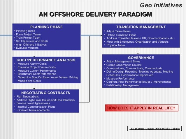 Geo Initiatives                    AN OFFSHORE DELIVERY PARADIGM              PLANNING PHASE                              ...
