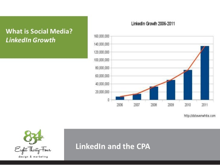 What is Social Media?LinkedIn Growth                        LinkedIn and the CPA