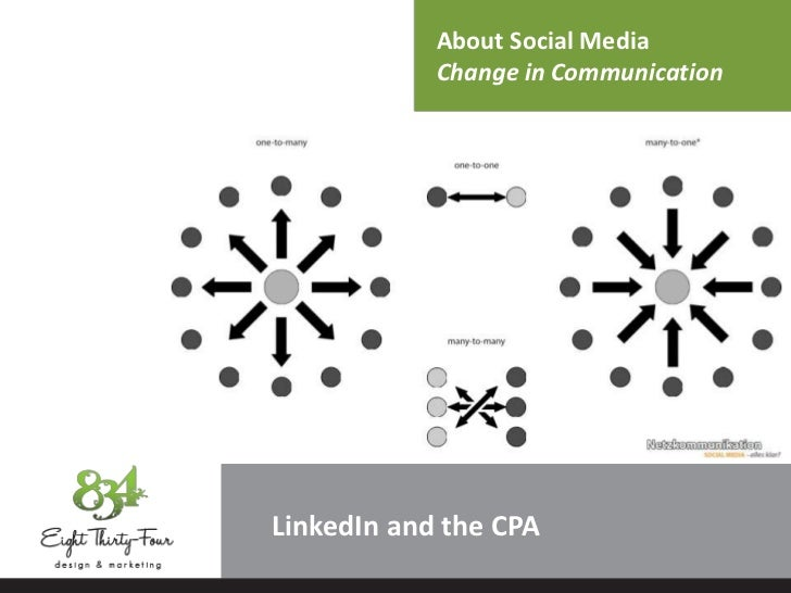 About Social Media            Change in CommunicationLinkedIn and the CPA