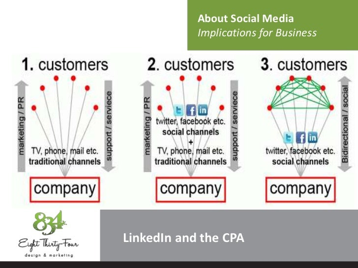About Social Media            Implications for BusinessLinkedIn and the CPA