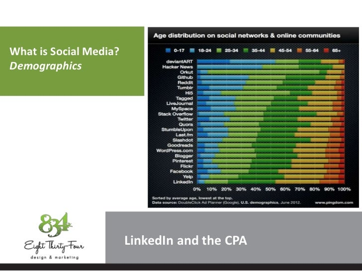 What is Social Media?Demographics                        LinkedIn and the CPA