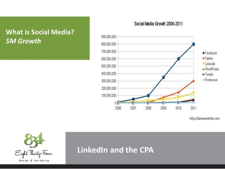What is Social Media?SM Growth                        LinkedIn and the CPA