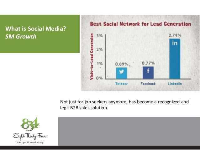 What is Social Media? SM Growth Not just for job seekers anymore, has become a recognized and legit B2B sales solution.