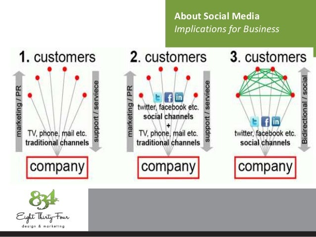 About Social Media Implications for Business