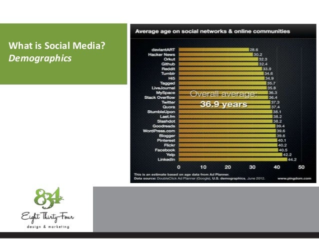 What is Social Media? Demographics