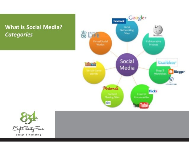 What is Social Media? Categories