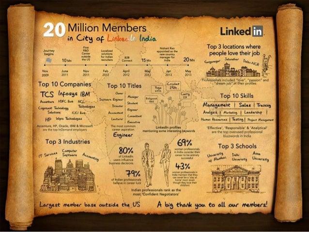 LinkedIn India celebrates 20 million members