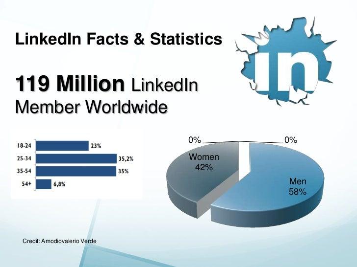 How to Use LinkedIn for Social Selling Slide 3