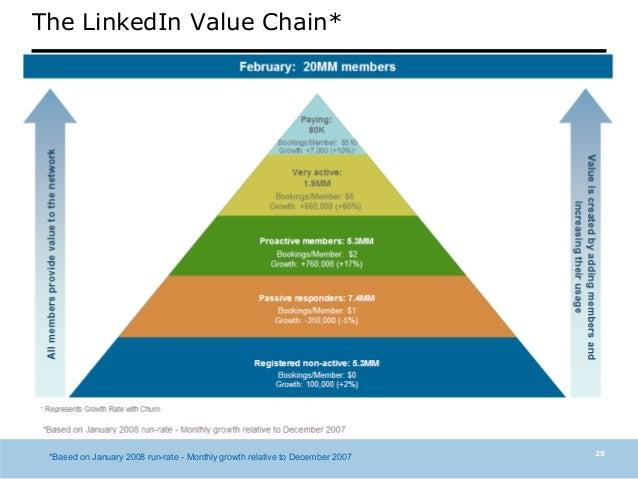 Samsung Electronics: Value Chain Analysis
