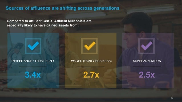 Sources of affluence are shifting across generations 12 Compared to Affluent Gen X, Affluent Millennials are especially li...