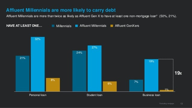 Affluent Millennials are more than twice as likely as Affluent Gen X to have at least one non-mortgage loan* (50%, 21%). 1...