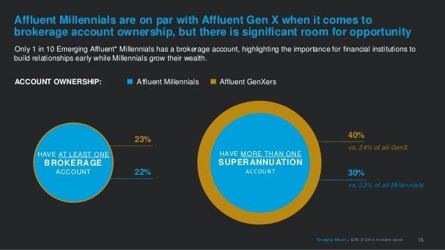 Only 1 in 10 Emerging Affluent* Millennials has a brokerage account, highlighting the importance for financial institution...