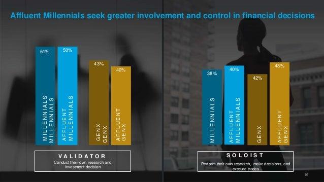 42% 48% Affluent Millennials seek greater involvement and control in financial decisions 50% 43% 40% AFFLUENT MILLENNIALS ...