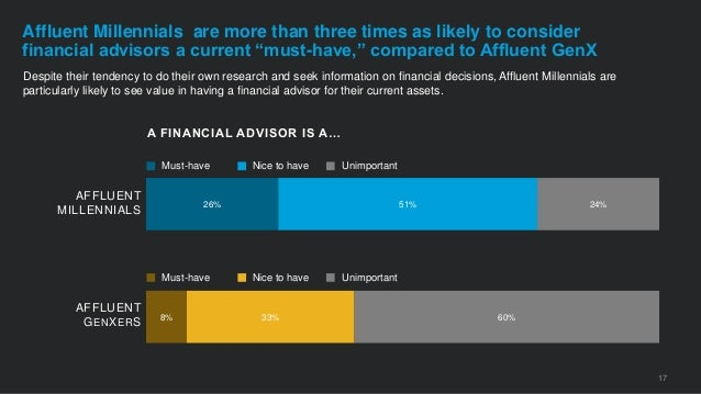 8% 26% 33% 51% 60% 24% Despite their tendency to do their own research and seek information on financial decisions, Afflue...