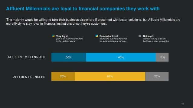 The majority would be willing to take their business elsewhere if presented with better solutions, but Affluent Millennial...