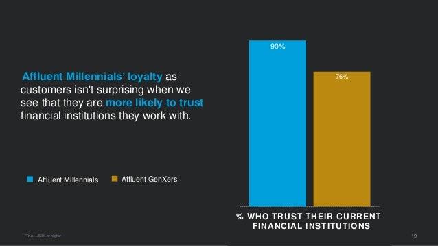 90% 76% 19 Affluent Millennials Affluent GenXers Affluent Millennials' loyalty as customers isn't surprising when we see t...