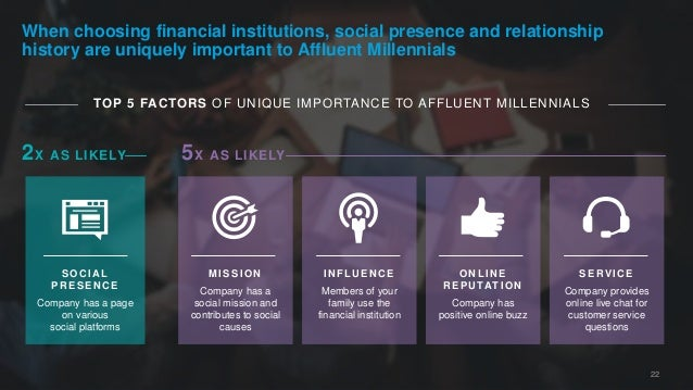 22 When choosing financial institutions, social presence and relationship history are uniquely important to Affluent Mille...