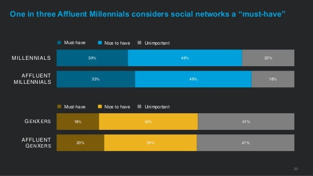 """23 One in three Affluent Millennials considers social networks a """"must-have"""" 20% 18% 33% 30% 39% 42% 49% 48% 41% 41% 18% 2..."""