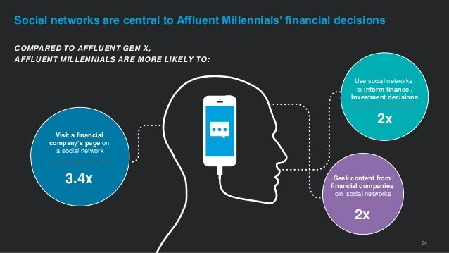 24 Social networks are central to Affluent Millennials' financial decisions COMPARED TO AFFLUENT GEN X, AFFLUENT MILLENNIA...