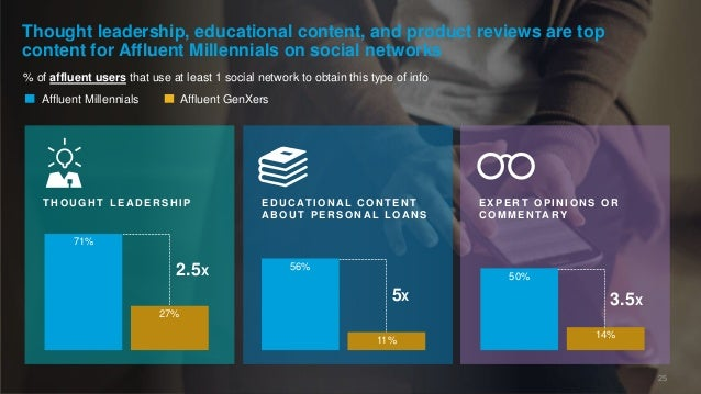 % of affluent users that use at least 1 social network to obtain this type of info Thought leadership, educational content...