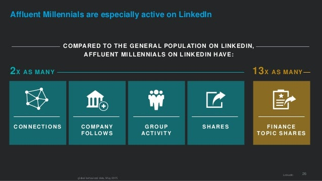 26 Affluent Millennials are especially active on LinkedIn COMPARED TO THE GENERAL POPULATION ON LINKEDIN, AFFLUENT MILLENN...