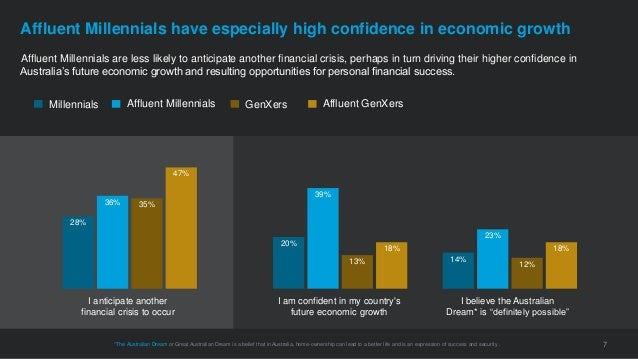 Affluent Millennials are less likely to anticipate another financial crisis, perhaps in turn driving their higher confiden...