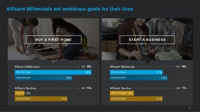 9 11% 5% 12% 11% Affluent Millennials Affluent GenXers Short-term goal Long-term goal Short-term goal Long-term goal START...