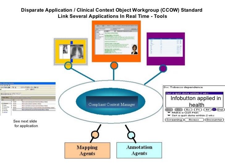 Disparate Application / Clinical Context Object Workgroup (CCOW) Standard  Link  Several Applications In Real Time  - Tool...