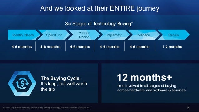 Six Stages of Technology Buying* Spec/Fund Vendor Choice Implement Manage RenewIdentify Needs 1414 4-6 months 4-6 months 4...