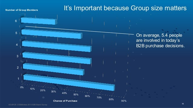 0% 10% 20% 30% 40% 50% 60% 70% 80% 90% 1 2 3 4 5 6 16 On average, 5.4 people are involved in today's B2B purchase decision...