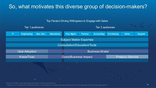 So, what motivates this diverse group of decision-makers? Proj. Mgmt. Finance Accounting Top Factors Driving Willingness t...