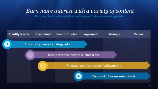 27 Top types of information sought in each stage of IT decision-making process Identify Needs Spec/Fund Vendor Choice Im...