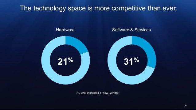 """30 The technology space is more competitive than ever. 21% Hardware 31% Software & Services (% who shortlisted a """"new"""" ven..."""