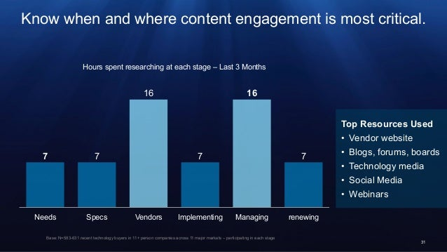 31 Hours spent researching at each stage – Last 3 Months Know when and where content engagement is most critical. Base: ...