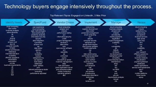 37 Technology buyers engage intensively throughout the process. Top Relevant Topics Engaged on LlinkedIn, 3 Mos Prior clou...