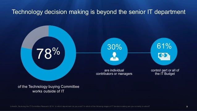 99 Technology decision making is beyond the senior IT department 78% of the Technology buying Committee works outside of I...