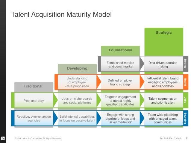 Bersin Talent Analytics Maturity Model