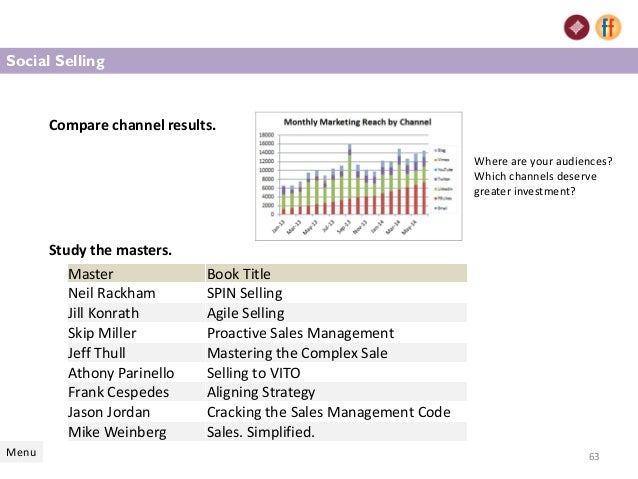 sales management simplified mike weinberg pdf