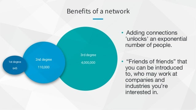 Benefits of a network 2nd degree 110,000 1st degree 645 3rd degree 4,000,000 • Adding connections 'unlocks' an exponential...