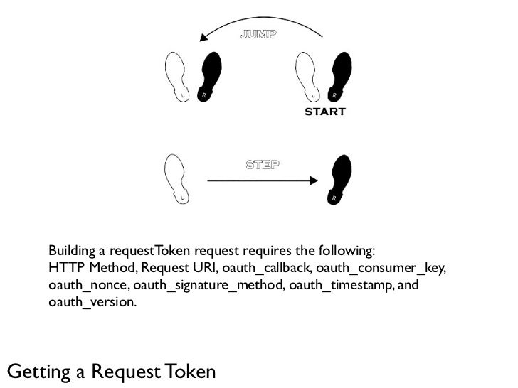 Building a requestToken request requires the following:     HTTP Method, Request URI, oauth_callback, oauth_consumer_key, ...