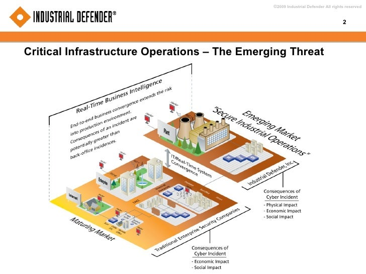 Critical Infrastructure Operations – The Emerging Threat