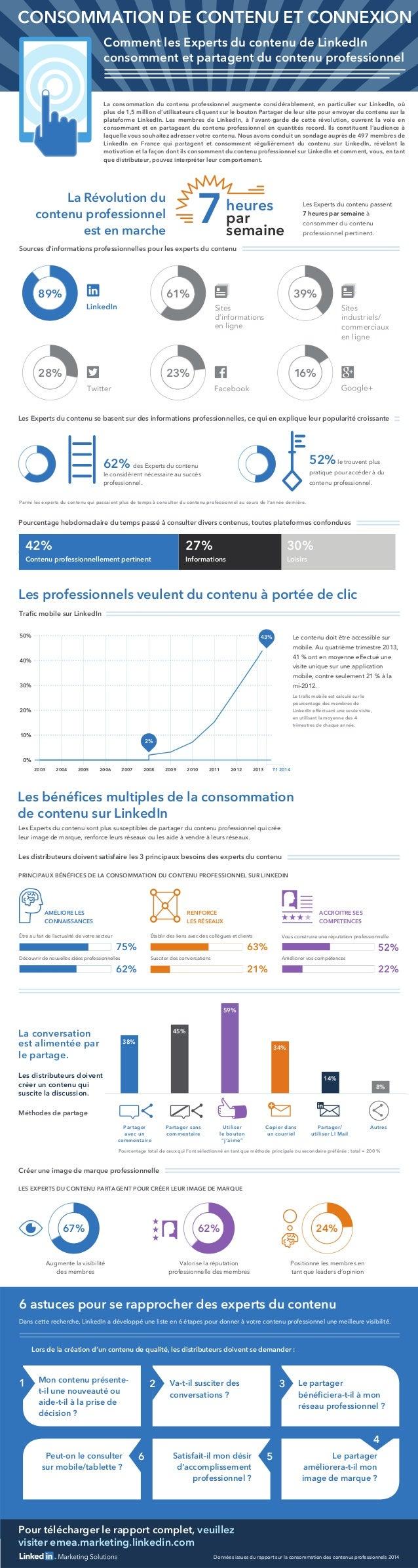 Pour télécharger le rapport complet, veuillez visiter emea.marketing.linkedin.com 62% des Experts du contenu le considèren...