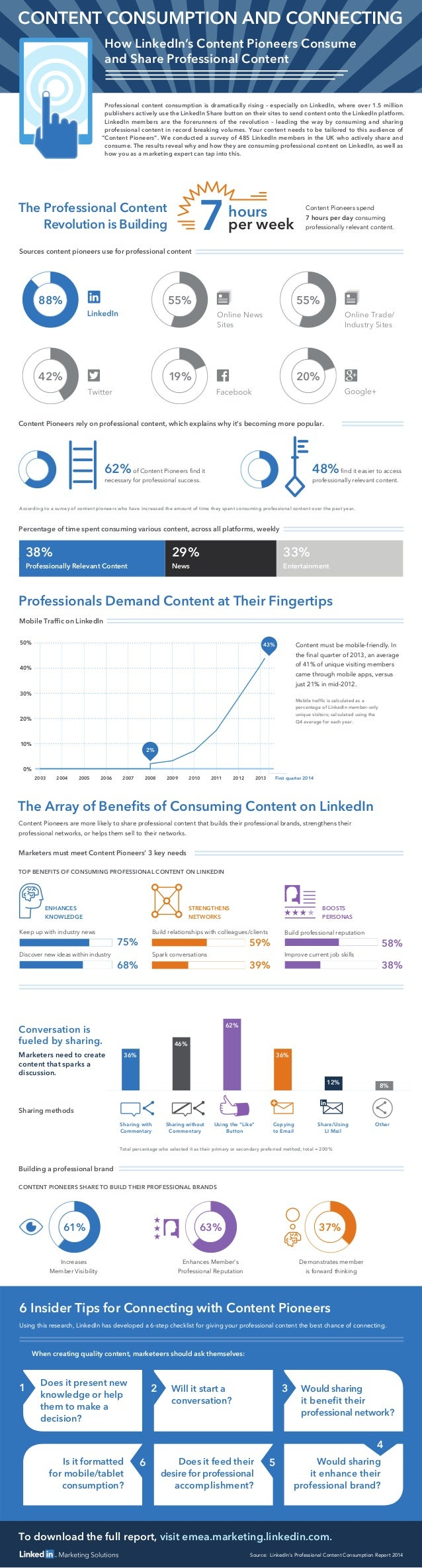 To download the full report, visit emea.marketing.linkedin.com. 62%of Content Pioneers find it necessary for professional s...