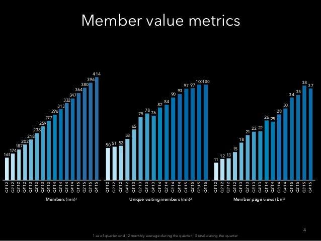 Member value metrics 4 Members (mn)1 Unique visiting members (mn)2 Q1'12 Q2'12 Q3'12 Q4'12 Q1'13 Q2'13 Q3'13 Q4'13 Q1'14 Q...