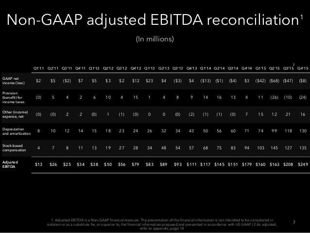 Non-GAAP adjusted EBITDA reconciliation1 Q1'11 Q2'11 Q3'11 Q4'11 Q1'12 Q2'12 Q3'12 Q4'12 Q1'13 Q2'13 Q3'13 Q4'13 Q1'14 Q2'...