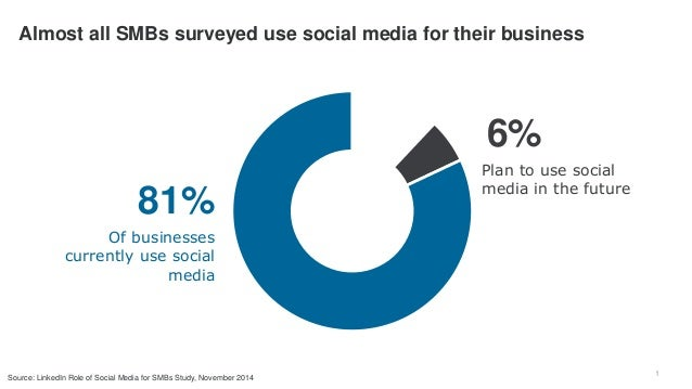 1 Almost all SMBs surveyed use social media for their business 81% Of businesses currently use social media 6% Plan to use...