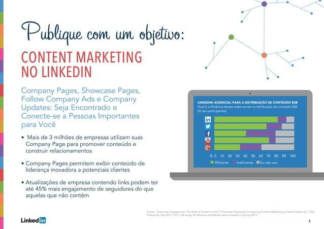 """3 I % 0 10 20 30 40 50 60 70 80 90 100 Eficiente Ineficiente Eu não uso Fonte: """"Customer Engagement: The Role of Content i..."""