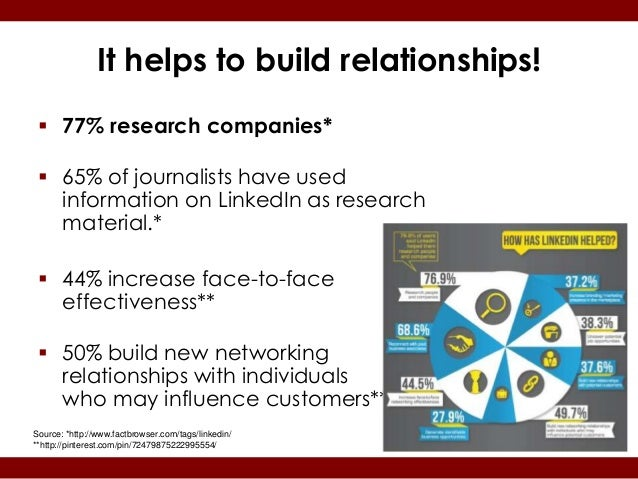 It helps to build relationships!  77% research companies*  65% of journalists have used   information on LinkedIn as res...