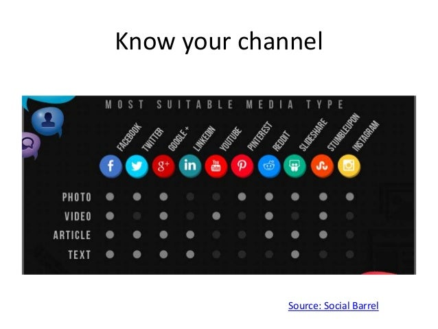 Know your channel Source: Social Barrel