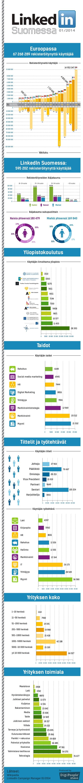 Suomessa  01/2014  Euroopassa 67 268 289 rekisteröitynyttä käyttäjää Rekisteröityneitä käyttäjiä 15 000 000  8 000 000 7 0...